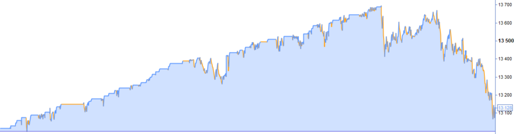 https://artificall.com/wp-content/uploads/2020/07/over-fitted_profit_rate_ratio_crash-1024x268.png